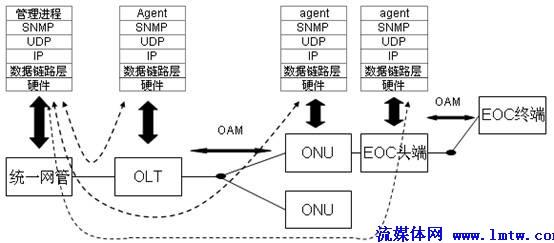 【流媒体网】摘要:随着业务发展和三网融合的迫切需求,有线电视网络必须进行数字化和双向化改造,结合广电的网络特点,目前EPON+EOC成为双向网改造的主要技术方案之一。本文分析了现阶段EPON+EOC方案存在的管理问题,为满足下一代广播电视网NGB发展的需求,提出EPON+EOC综合网管方案。   关键词:下一代广播电视网(NGB);以太网无源光网络(EPON);基于铜轴电缆以太网承载技术(EOC);简单网络管理协议(SNMP) 前言   有线电视网是国家重要的信息化基础设施,随着业务发展和三网融合的迫切需